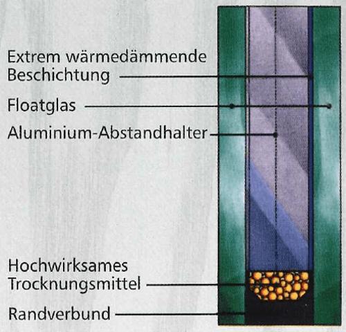 Schematischer Aufbau der Fenster
